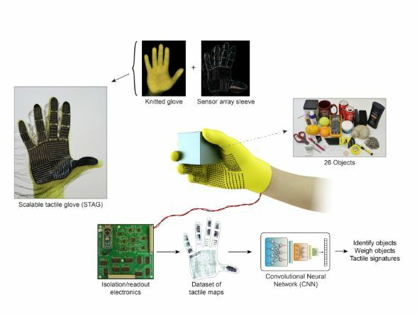 Inventan a STAG, la mano robótica del MIT que da sensibilidad